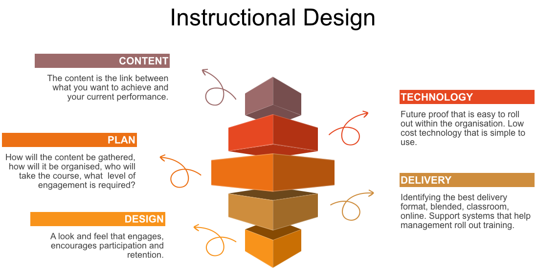 Elearning Instructional Design Course Development